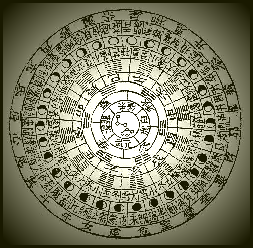 Diagram of the 'fire phases' huohou by Yu Yan (1258-1314)