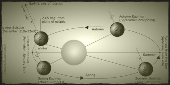 solsticeequinoxscheme